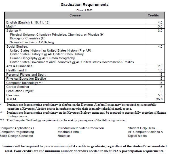 Class of 2022 Grad Requirements