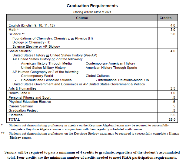 Class of 2024 Grad Requirements